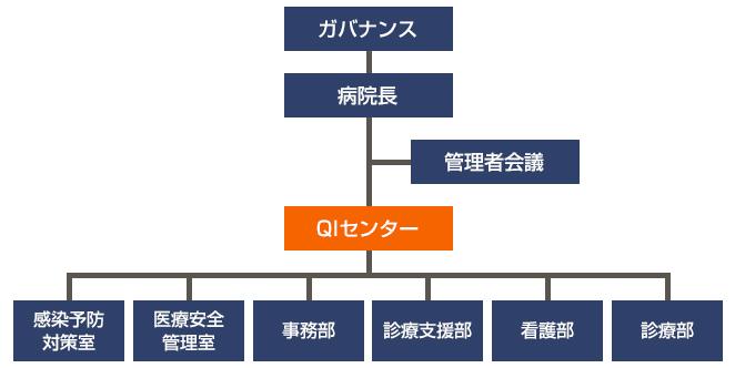QIセンター体系