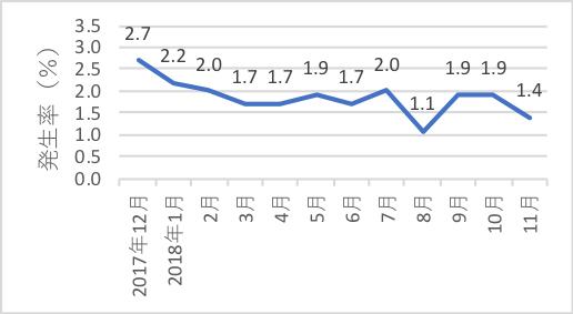 病院全体のSSI発生率の推移