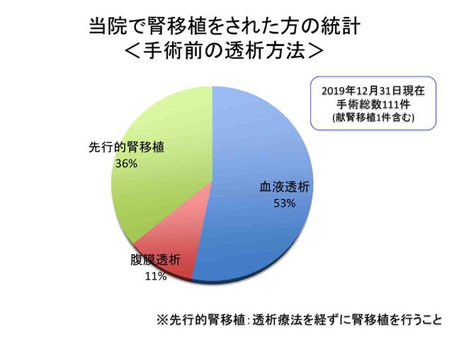 当院で腎移植をされた方の統計