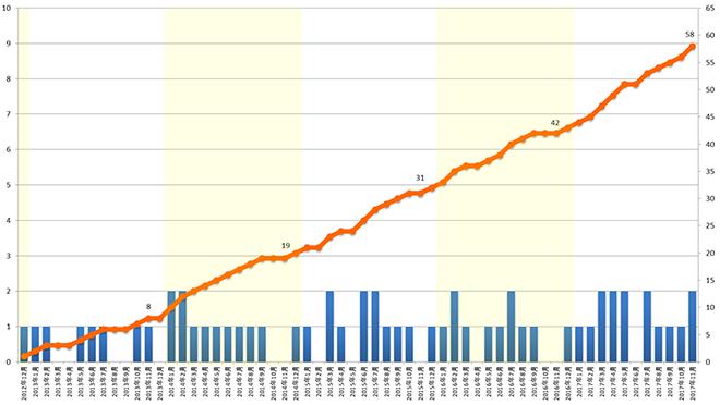 腎移植 単月および累積グラフ
