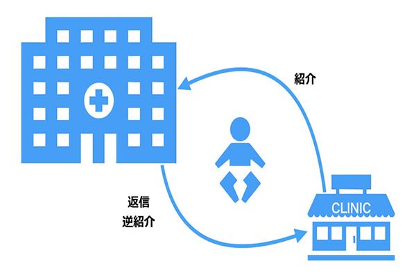 地域医療への貢献のイメージ