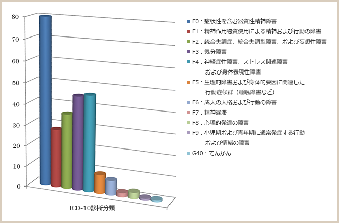 ICD-10診断分類