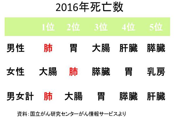 日本のがん統計