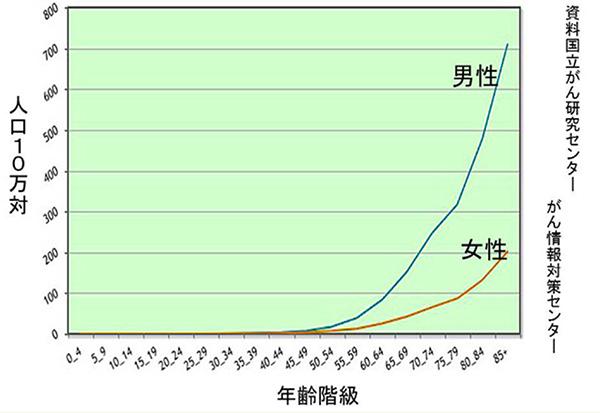 年齢階級別肺癌罹患率(2010年)