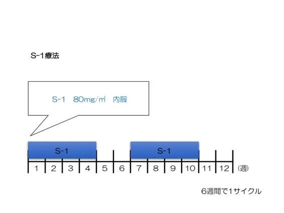 s-1療法