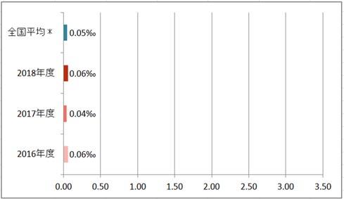 入院患者の転倒・転落による損傷発生率(損傷レベル4以上)
